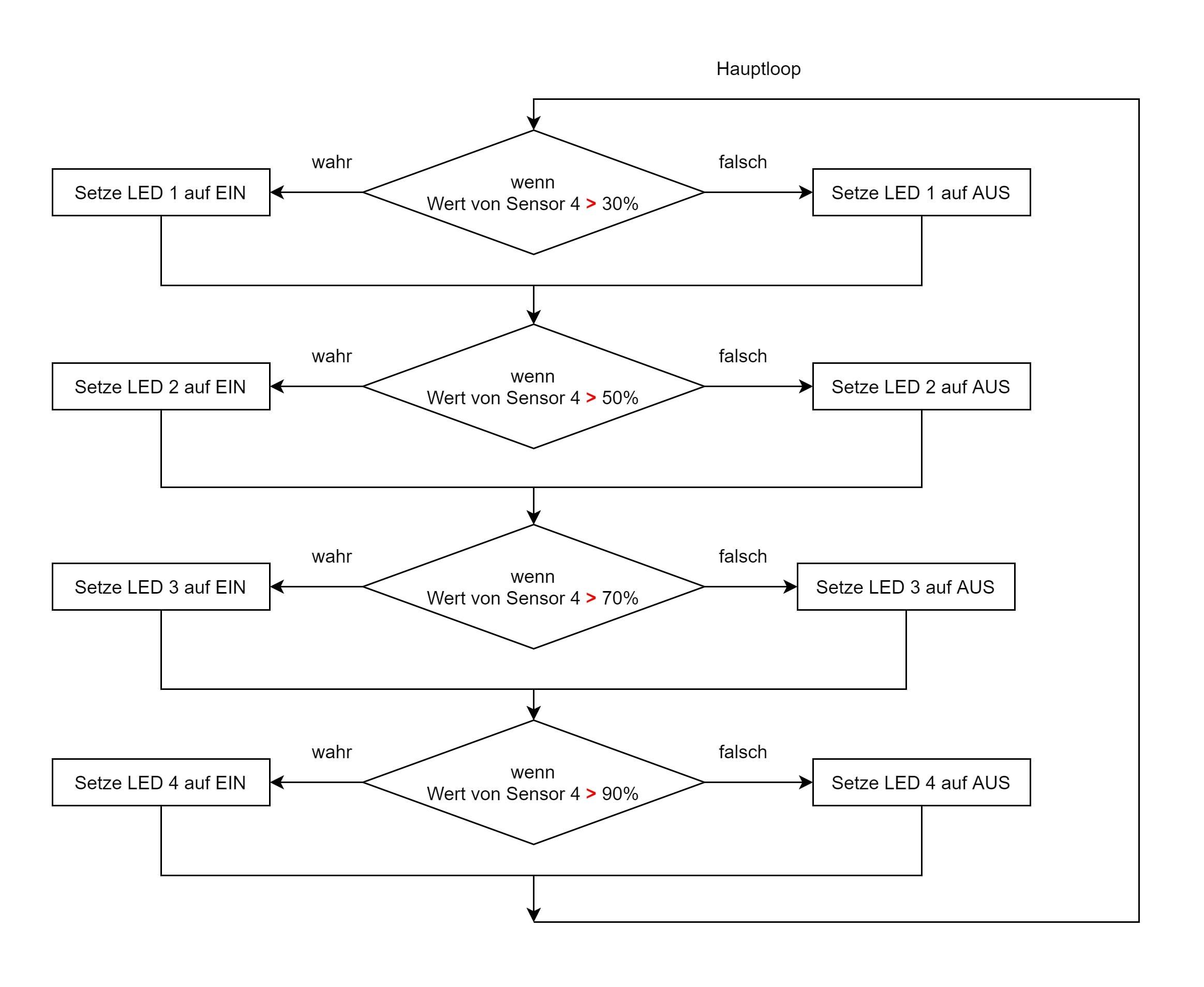 Flussdiagramm-if-then-else