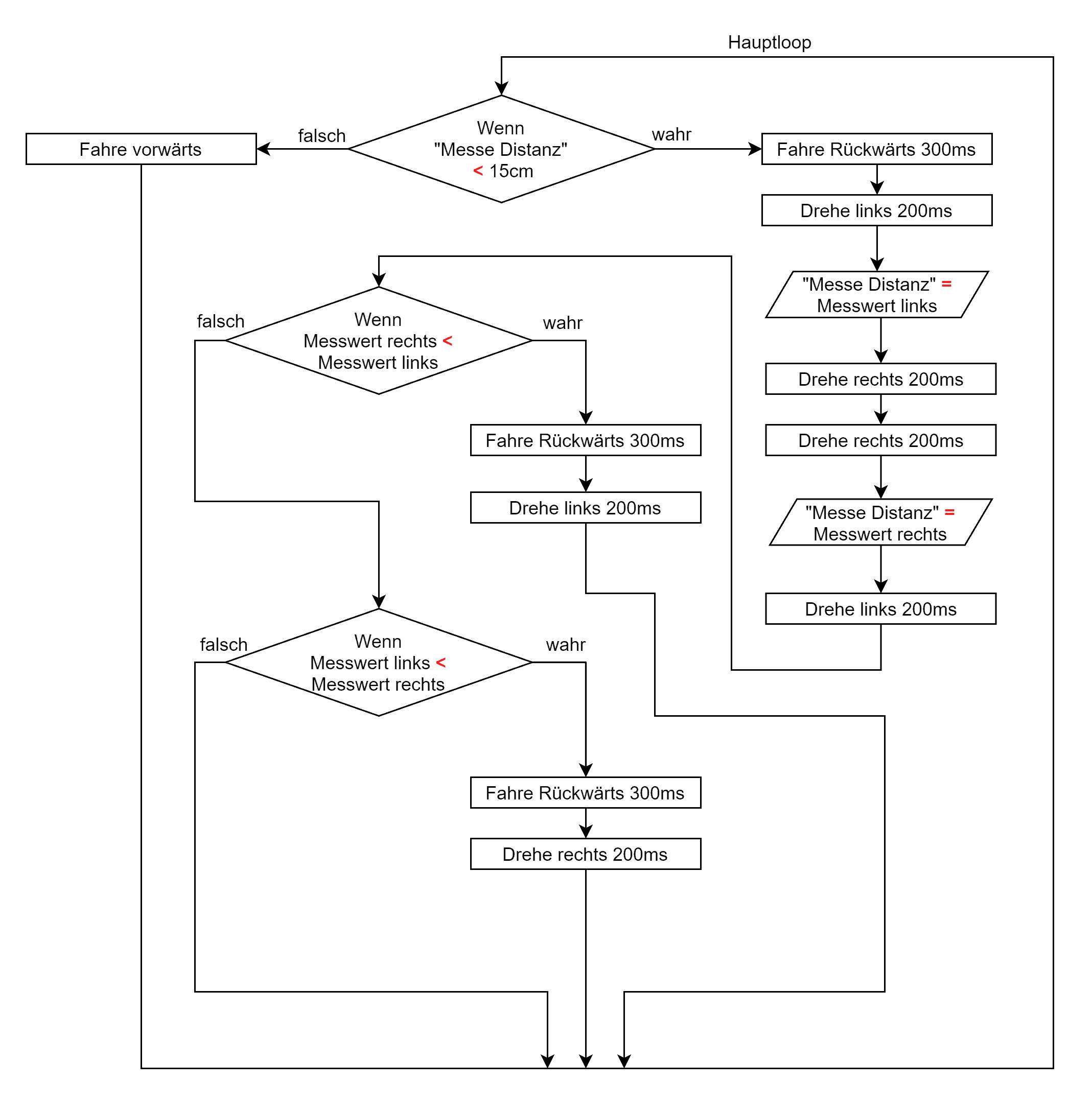 Flussdiagramm Ultraschallsensor autonomes Fahren Level 2