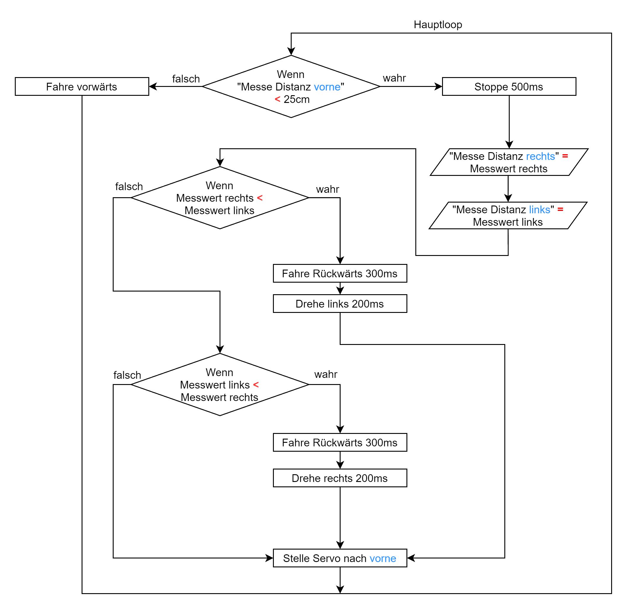 Flussdiagramm Ultraschallsensor autonomes Fahren Level 3